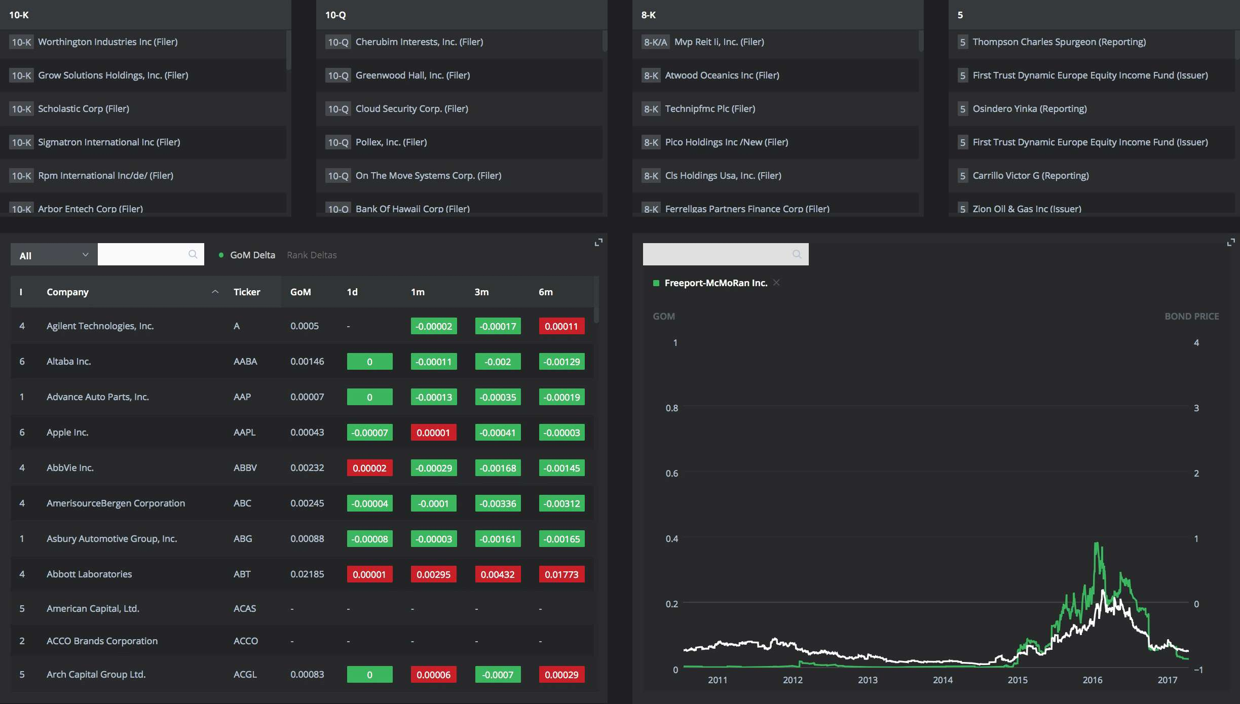 Cardinal Analytics Dashboard